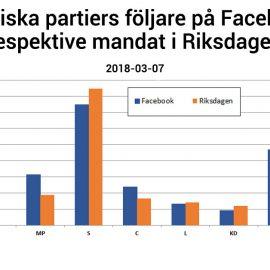 Facebookföljare vs Riksdagsmandat