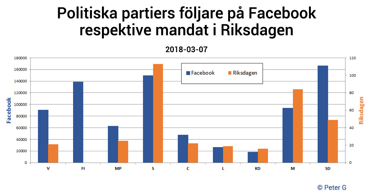 Statistik - Facebook-följare vs Riksdagsmandat