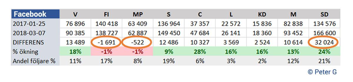 Statistik - Facebook-följare vs Riksdagsmandat - tabell